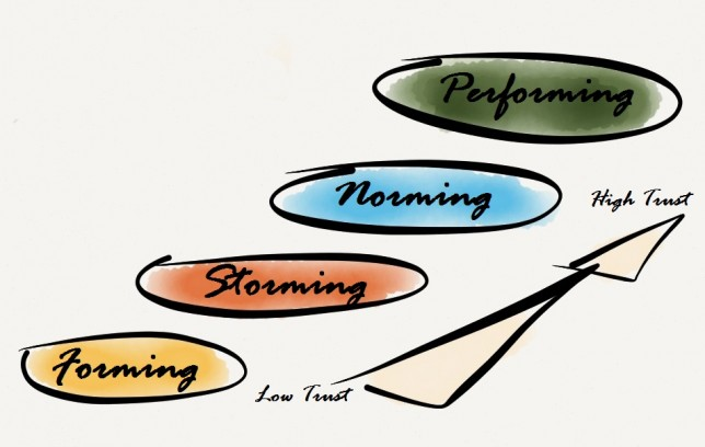 Forming, storming, norming and performing