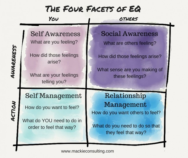 Four Facets of EQ