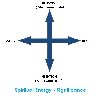 Spiritual energy - significance