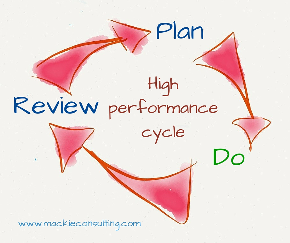 plan do review Get this from a library plan-do-review in action [sara fouracre marcella bakur weiner kevin j mcdonnell suzanne gainsley shannon lockhart emily marshall karen.